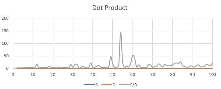 DotProduct0