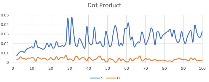 DotProduct1