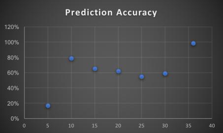 predictionaccuracyF