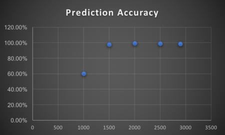PredictionAccuracyI